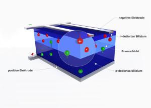 Solarzelle Querschnitt